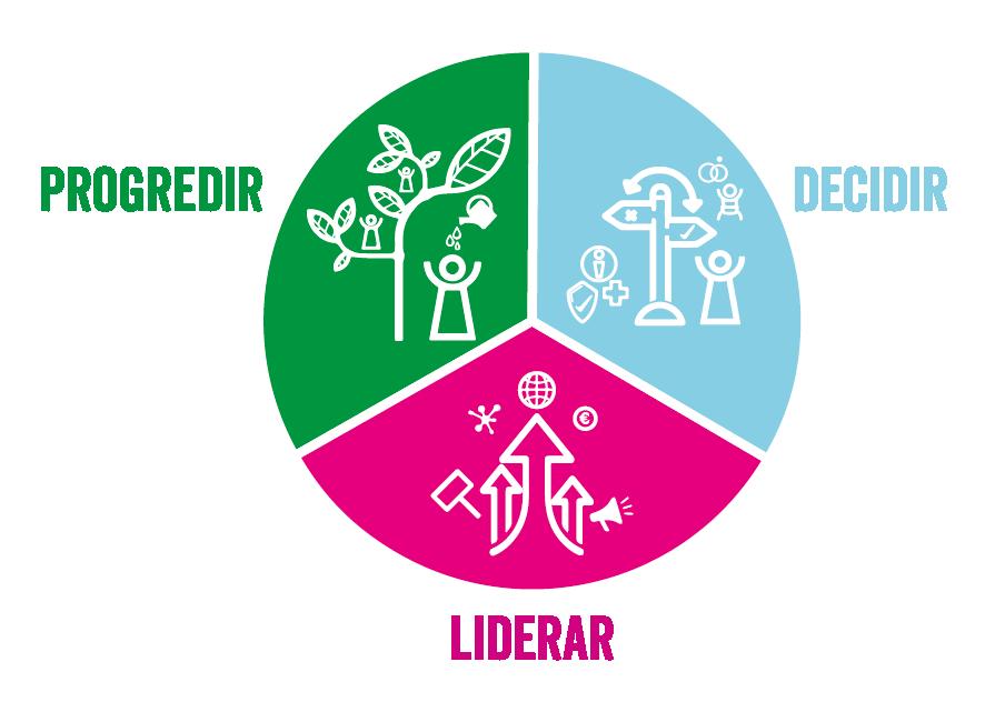 3 eixos de atuação da Plan International Brasil: Liderar, Decidir e Progredir